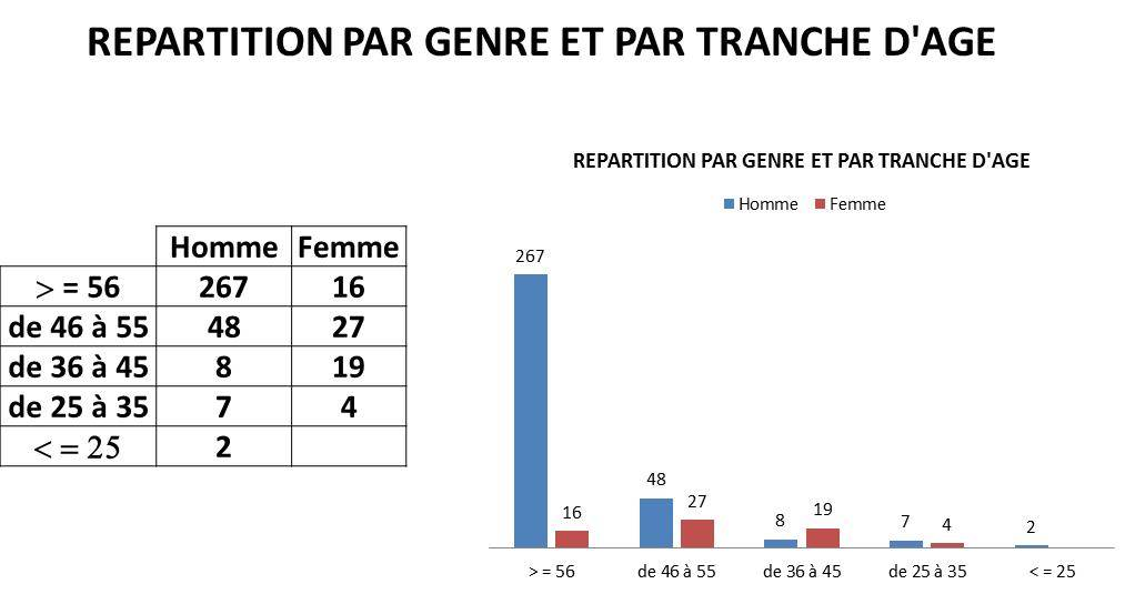 repartition pat tranche d'age.jpg